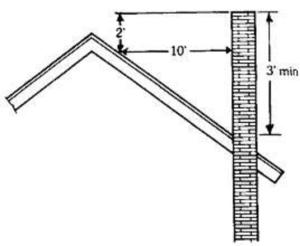 Minimum Chimney Height Requirements